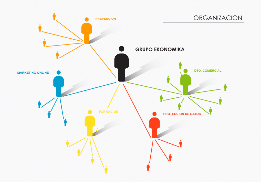 Organización del Grupo Ekonomika. Formación laboral. Diseño web. Marketing online. PRL. RGPD. Control laboral